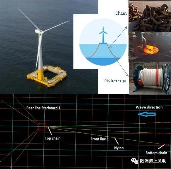 浮式风电运行两年,超低成本系泊通过考验.png